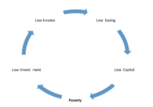 Vicious Cycle of Poverty